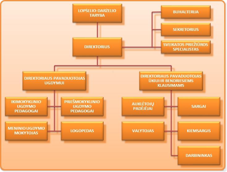 ldnykstukas-struktura